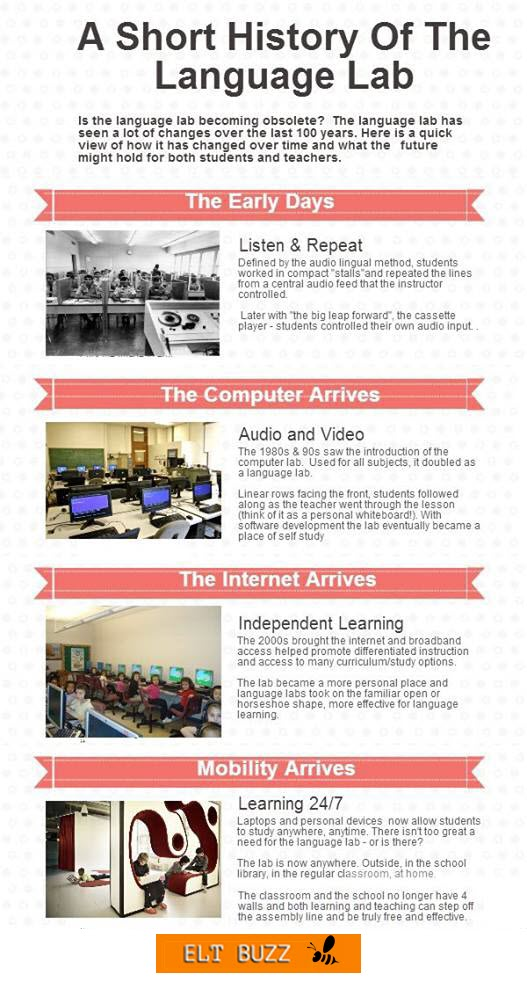 language lab history
